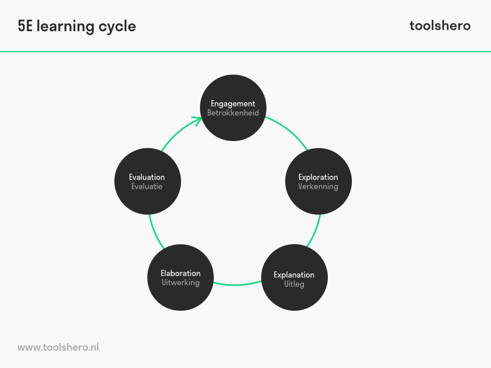 5E learning cycle 5e model - toolshero