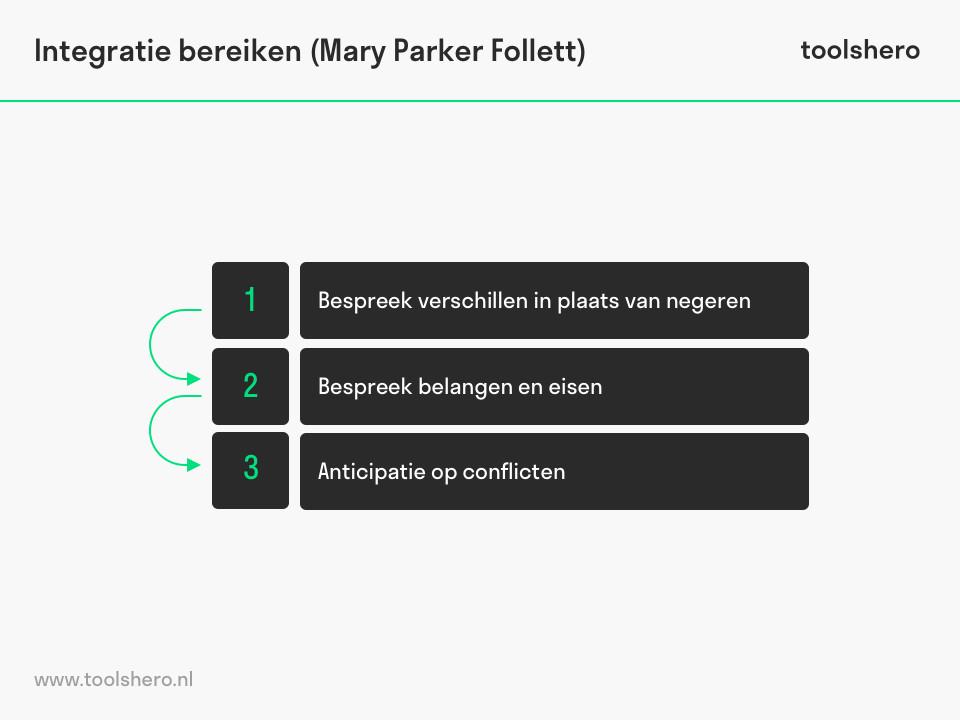 Mary Parker Follett theorie integratie bereiken - toolshero