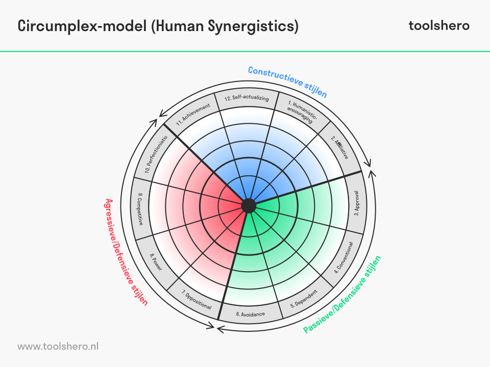 Organizational Culture Inventory (OCI) Circumplex model - toolshero