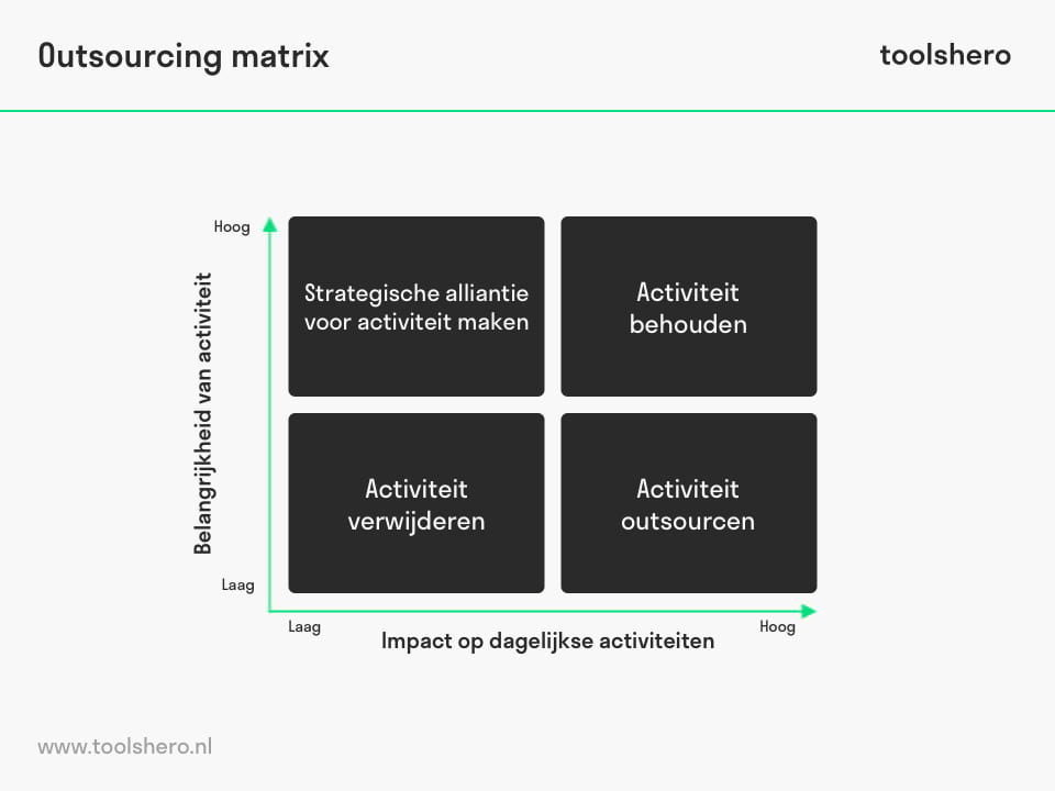 Outsourcing matrix - toolshero