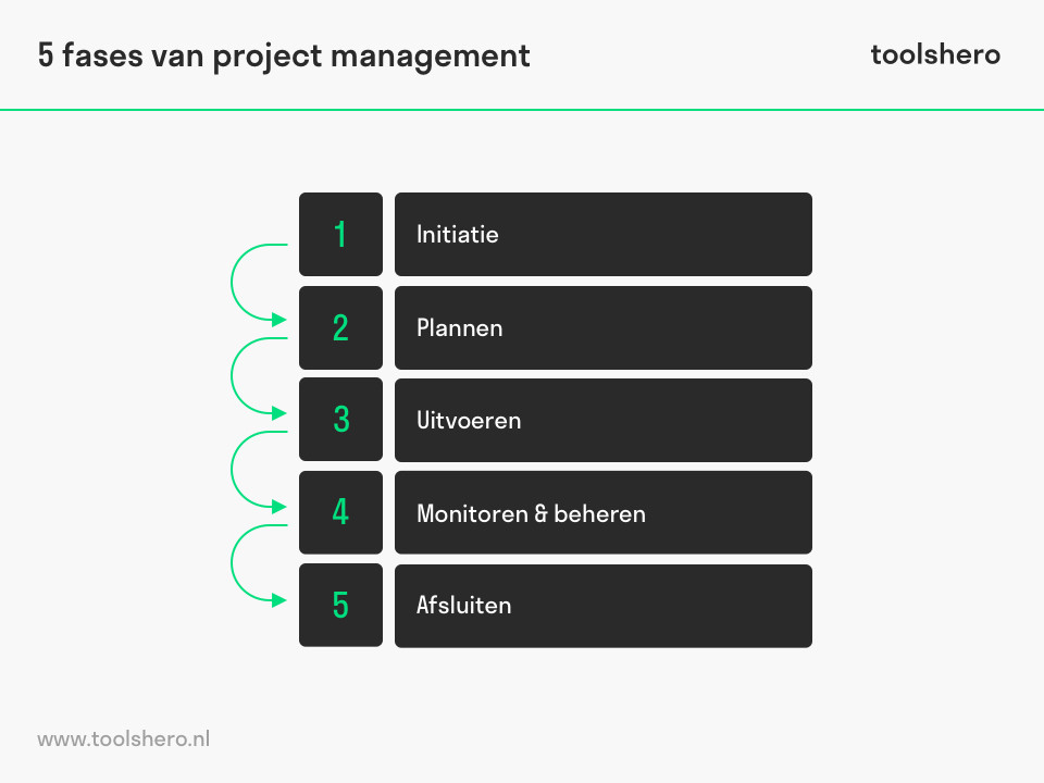 PMBOK 5 fasen project management - toolshero