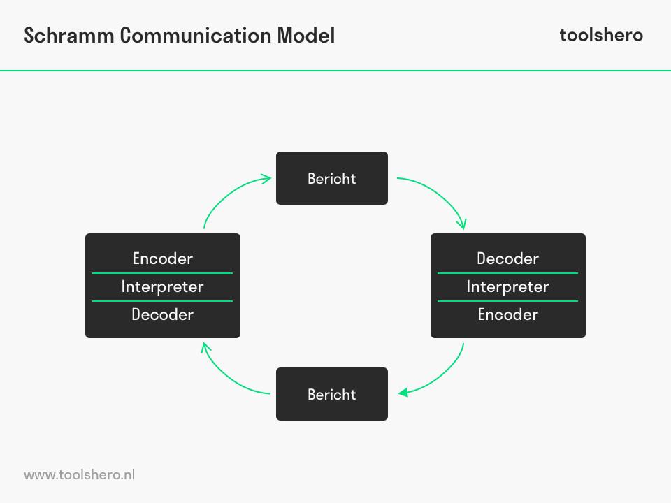 Schramm communicatiemodel voorbeeld - toolshero