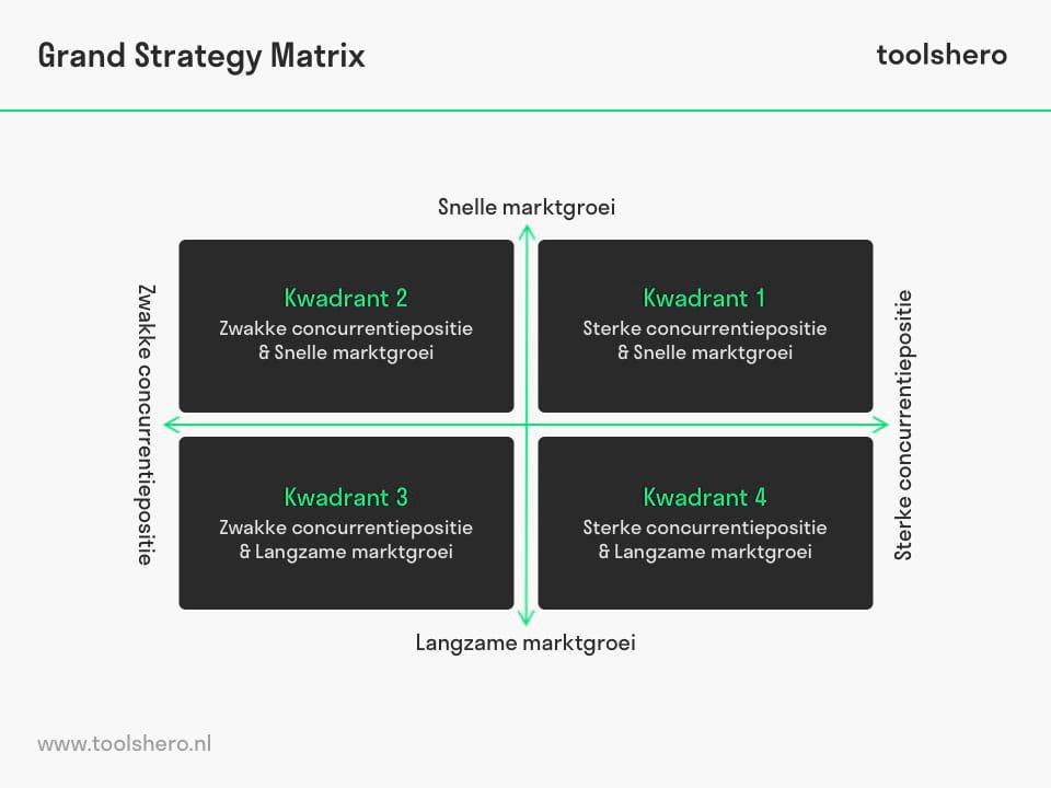 Grand Strategy Matrix kwadranten - toolshero