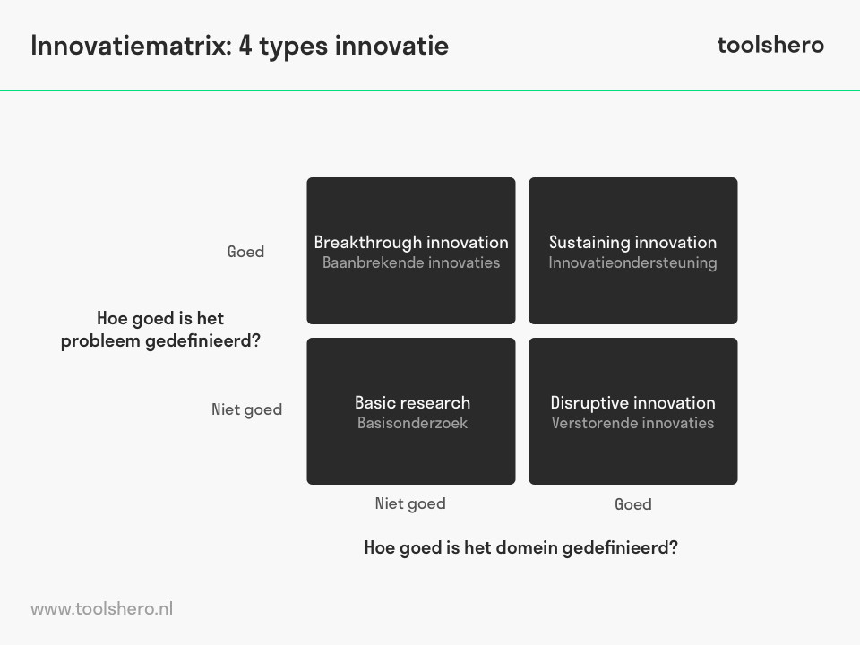 Innovatiematrix 4 typen innovatie - toolshero