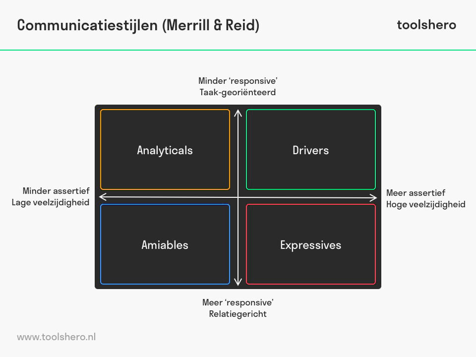 Communicatiestijlen kwadrant - toolshero