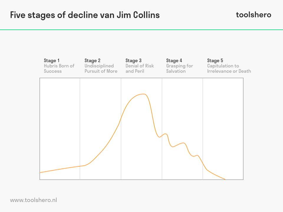 Five stages of decline model van Jim Collins - toolshero