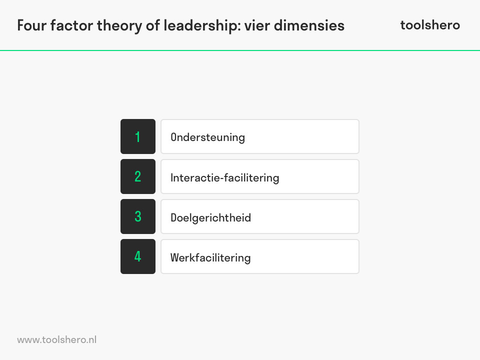 Four factor theory of leadership dimensies - toolshero