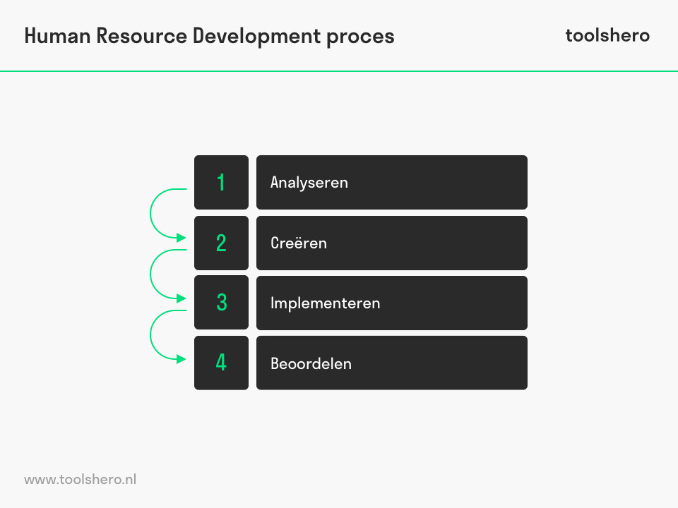 Human resource development proces - toolshero