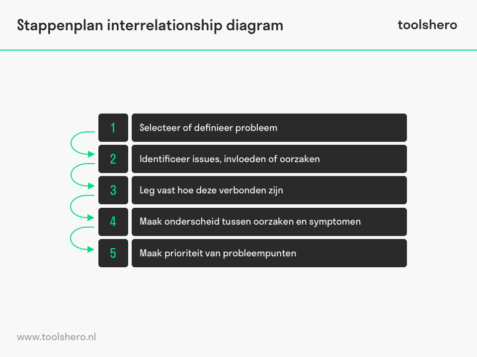 Interrelationship diagram stappenplan- toolshero