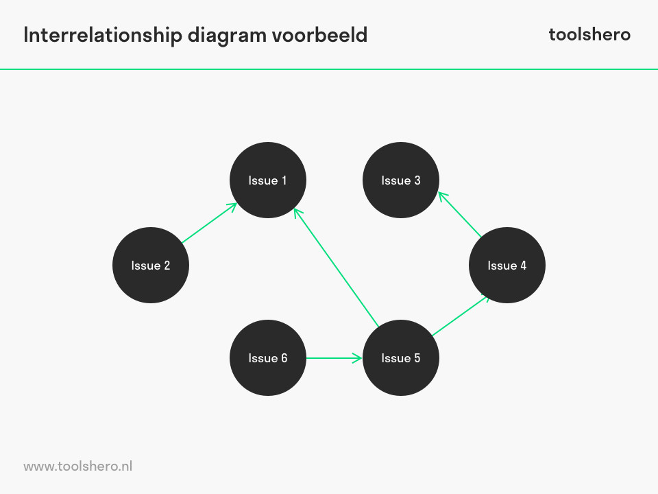 Interrelationship diagram voorbeeld - toolshero