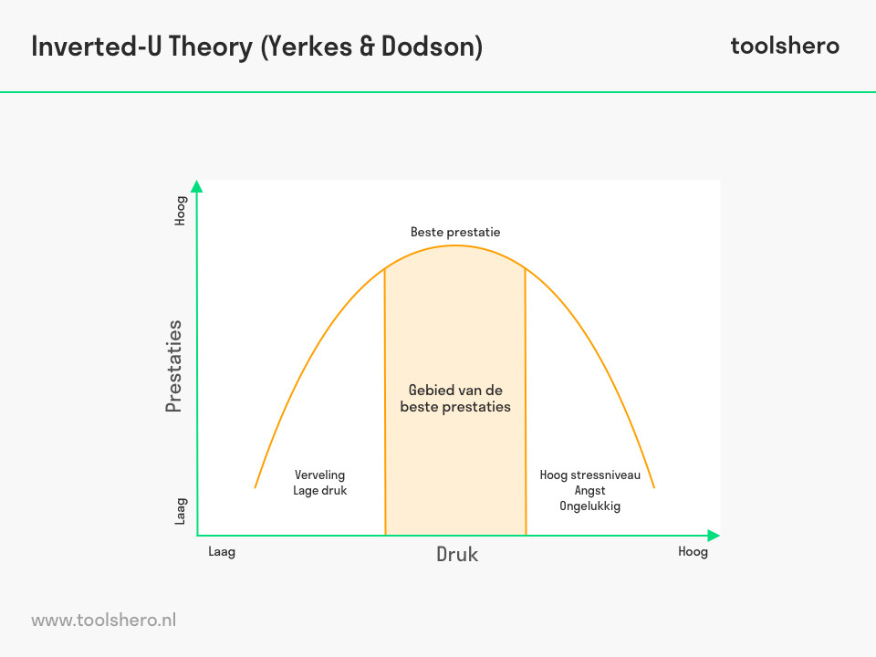 Inverted-U Theory model - toolshero
