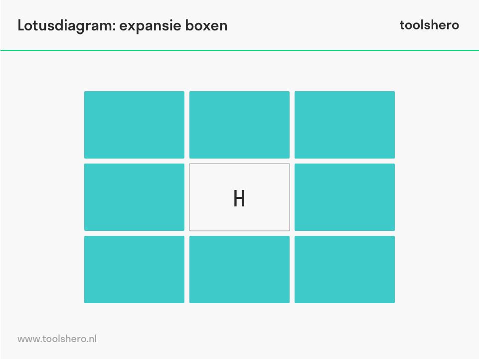 Lotusdiagram expansie boxen - toolshero