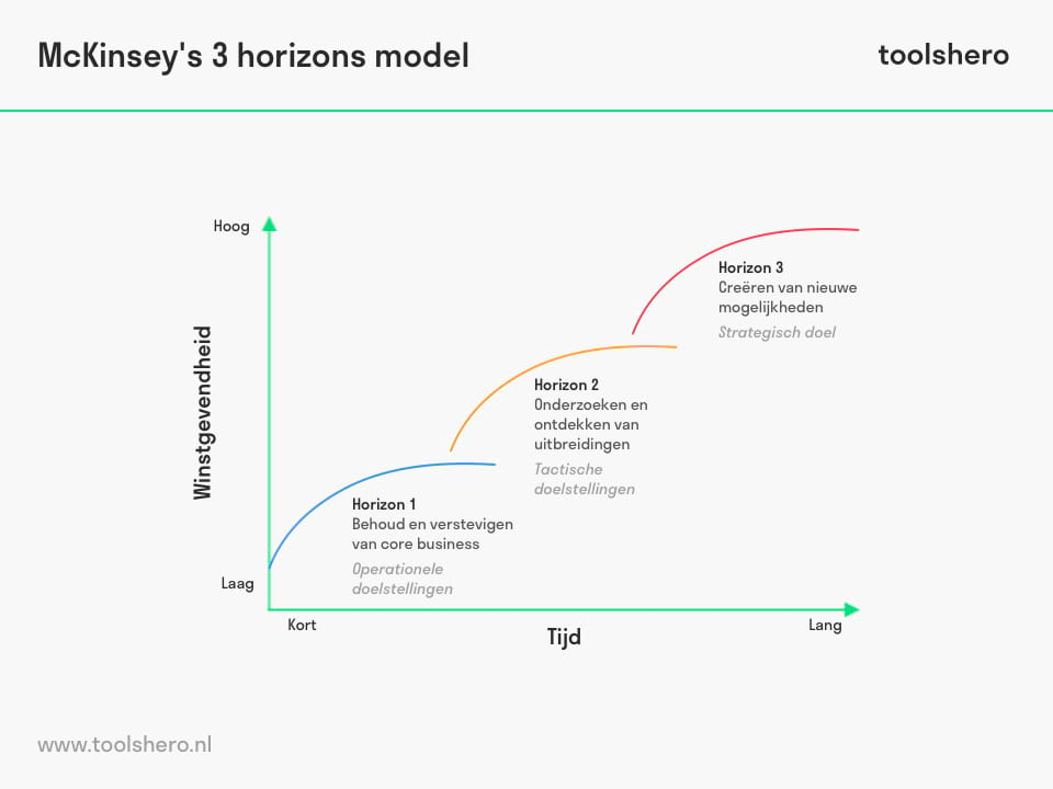 McKinsey 3 horizons model of growth - toolshero