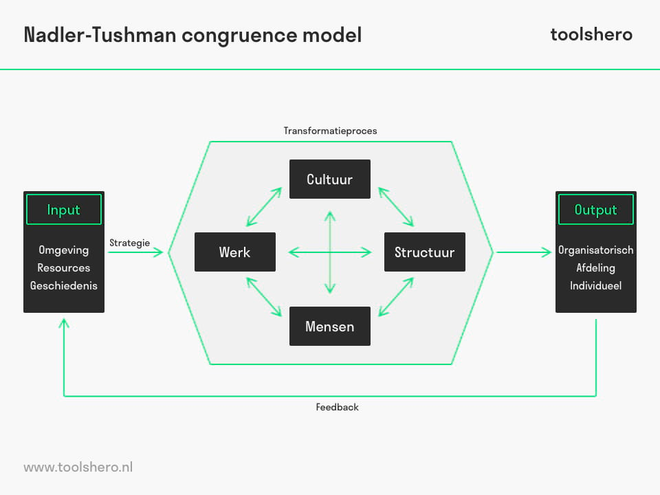 Nadler-Tushman congruence model - toolshero