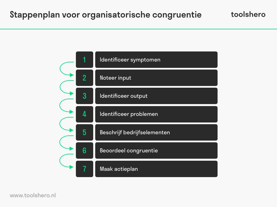 Nadler-Tushman congruence model stappenplan - toolshero