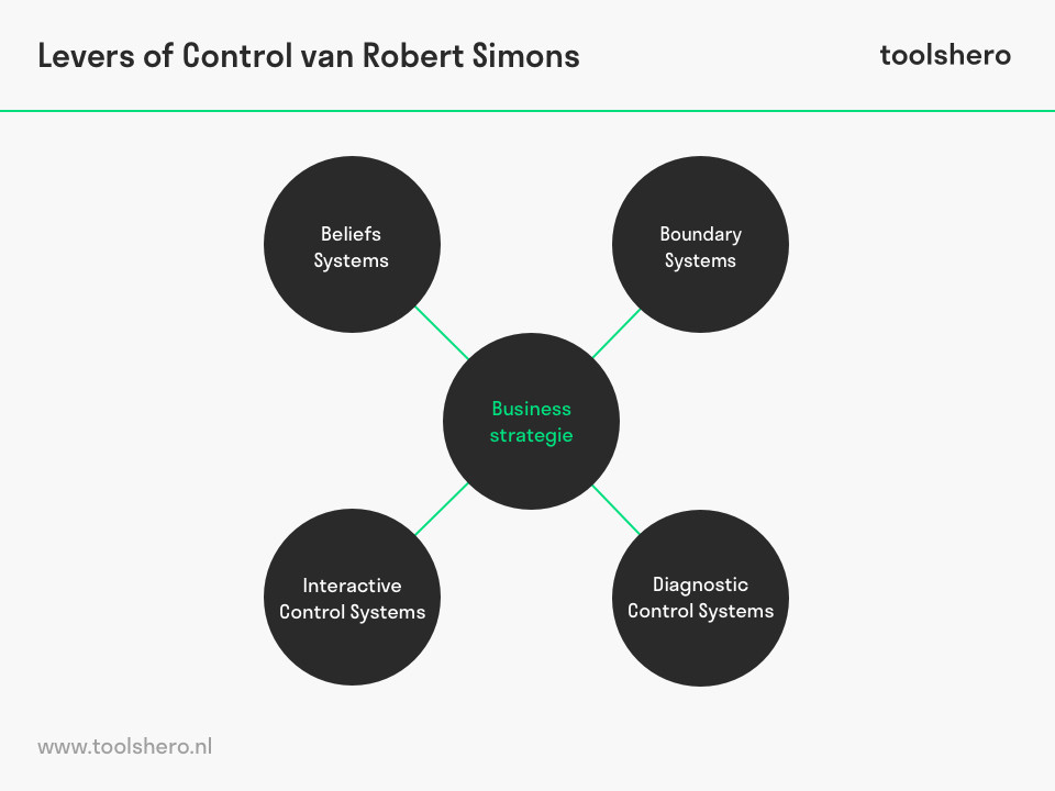 Simons Levers of Control model - toolshero