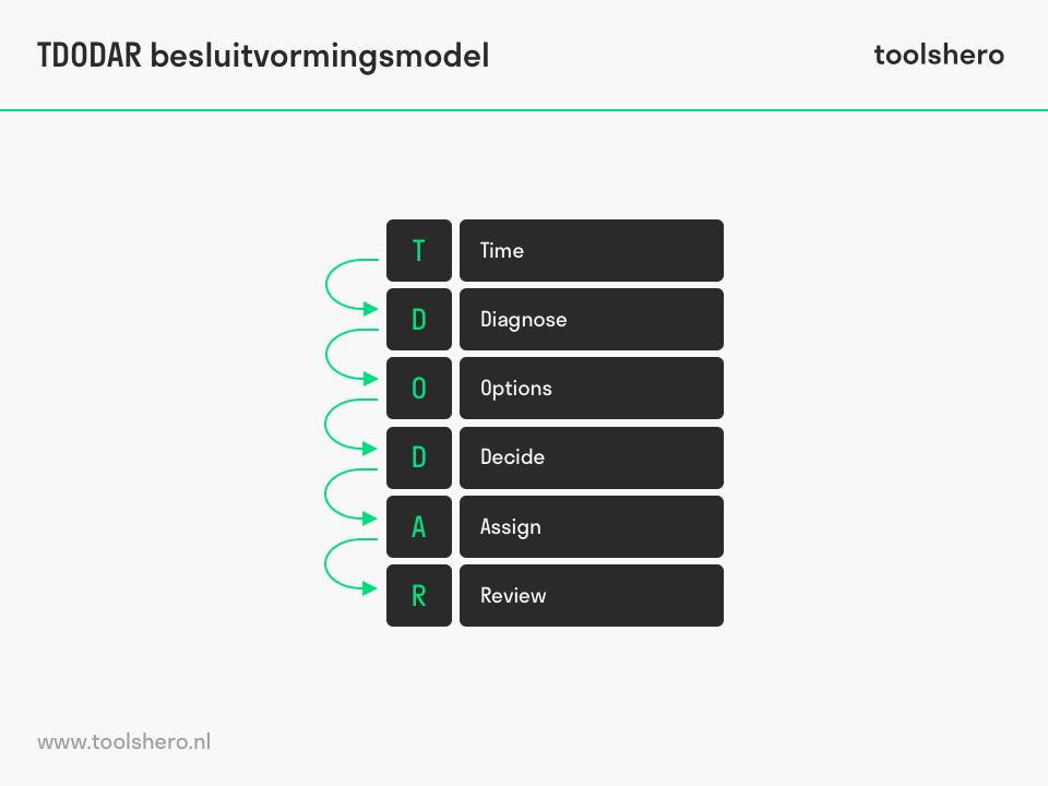 TDODAR besluitvormingsmodel acroniem - toolshero