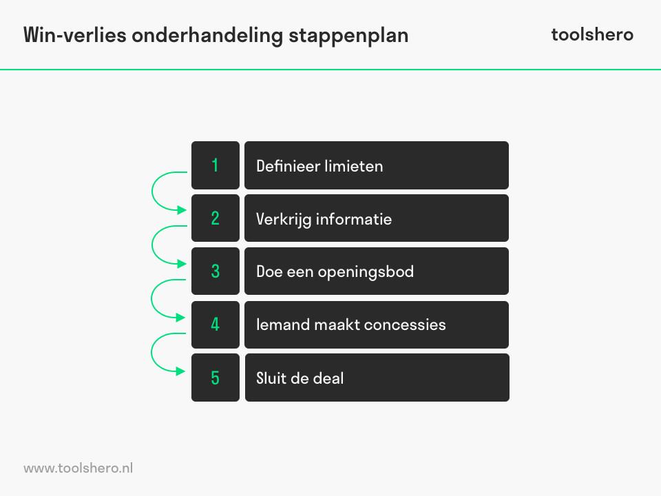 Win-verlies onderhandeling stappenplan - toolshero