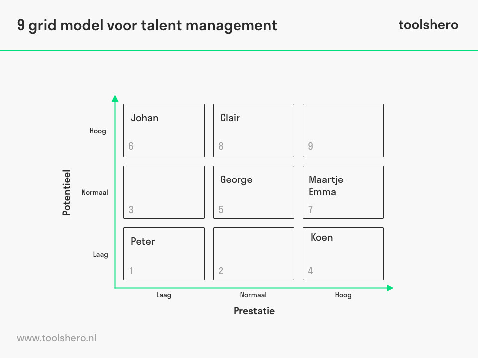 9 grid model voor performance en talent management - toolshero
