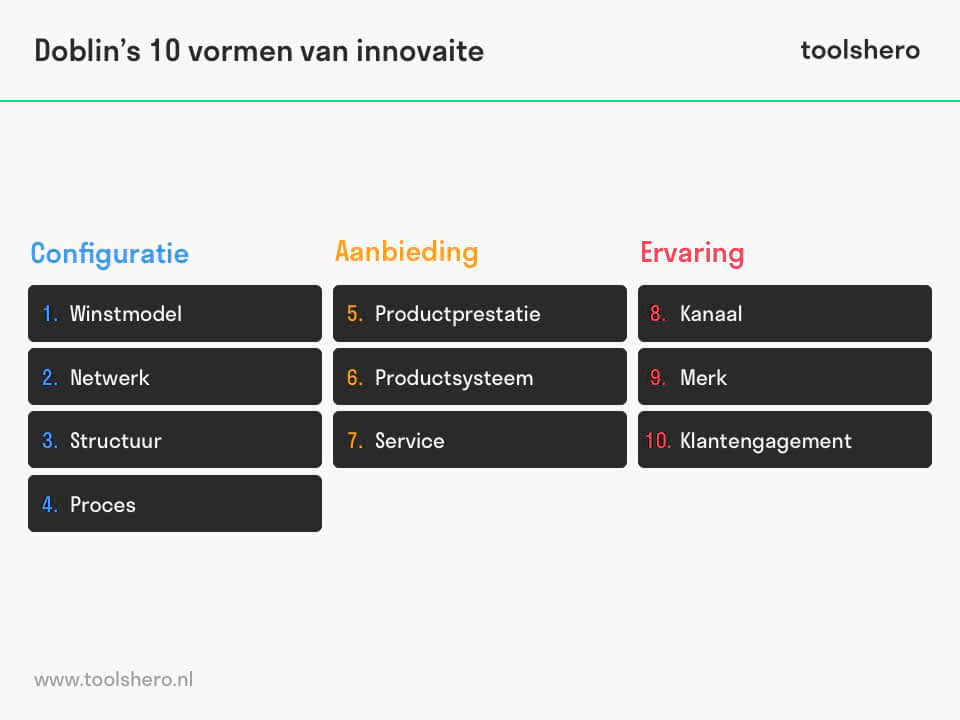 Doblin's 10 vormen van innovatie / ten types of innovation - toolshero