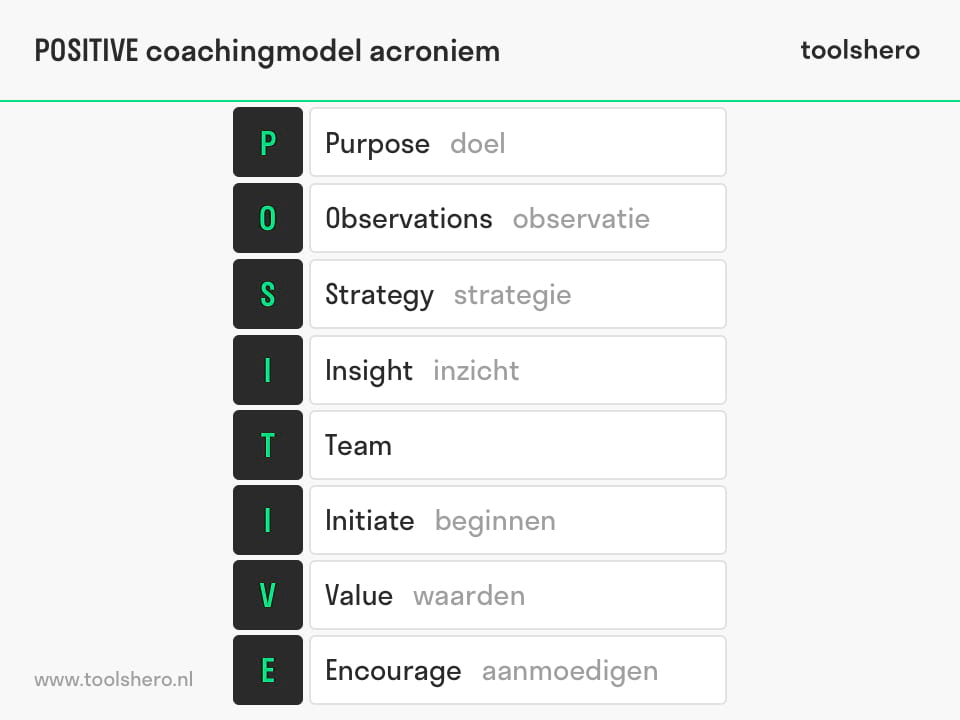 POSITIVE coaching model / POSITIVE model of coaching acroniem - toolshero