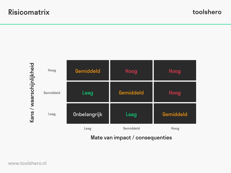 Risicografiek matrix - toolshero