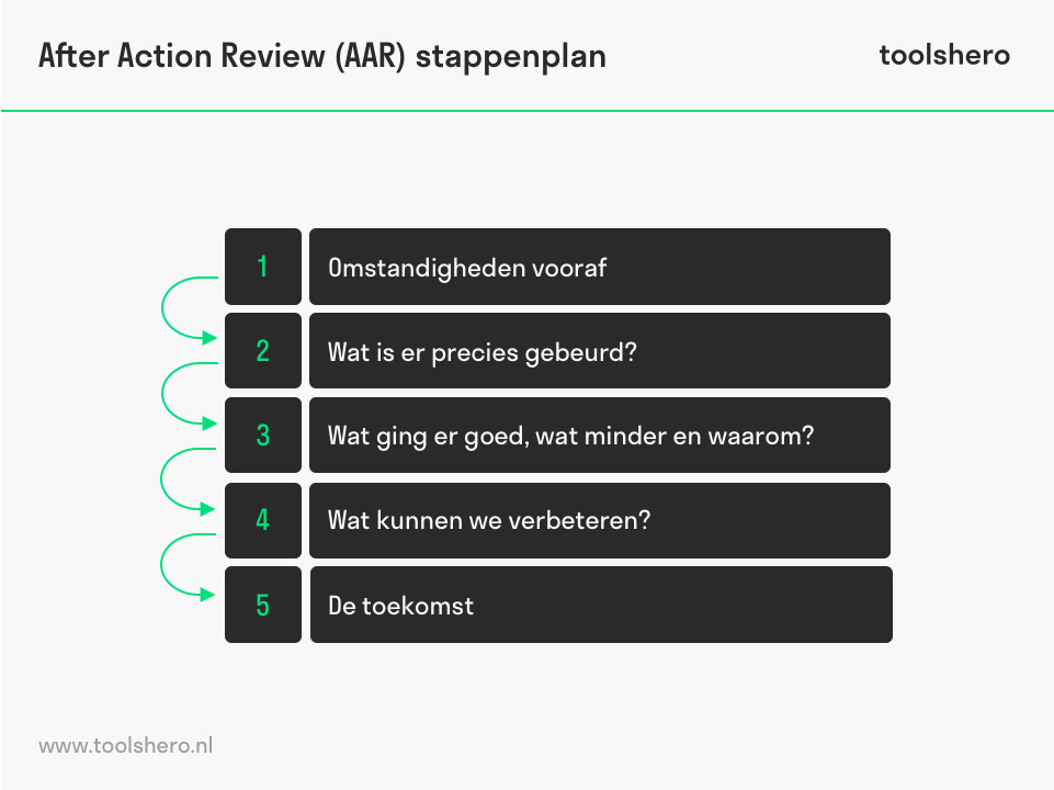 After Action Review (AAR) stappenplan - toolshero