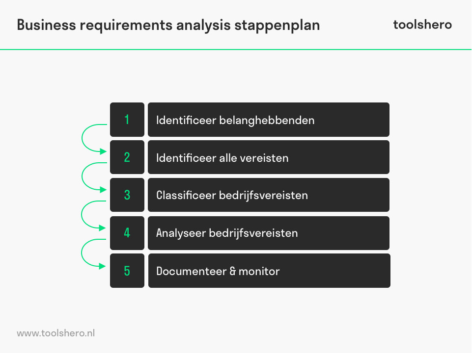 Business requirements analysis stappen - toolshero