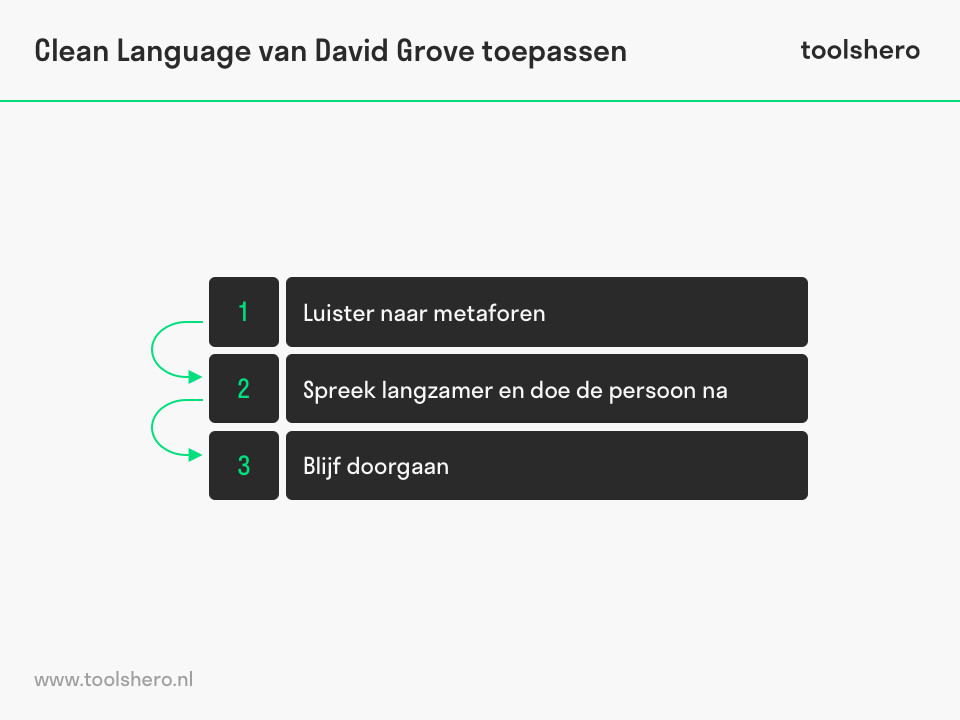 Clean Language van David Grove toepassen - toolshero