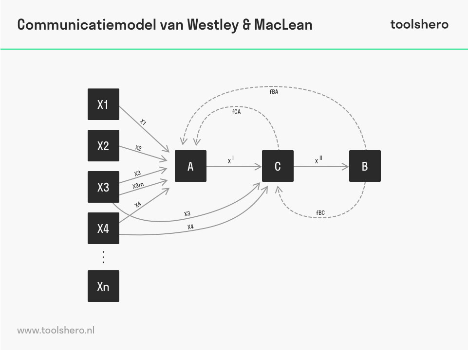 Communicatiemodel van Westley & MacLean voorbeeld model - toolshero