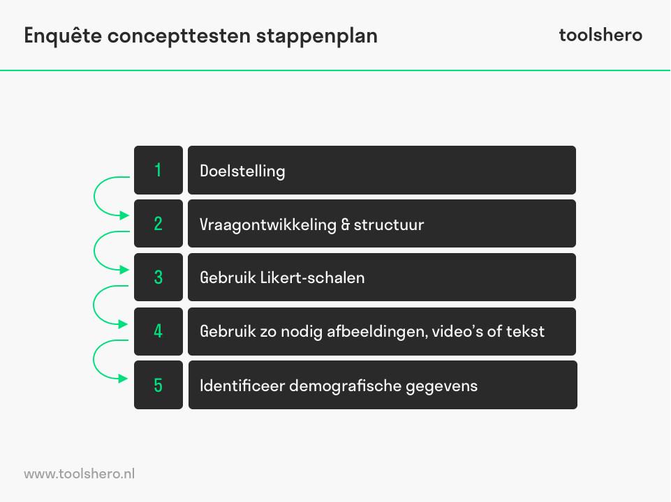 Concepttesten vragenlijst stappenplan - toolshero