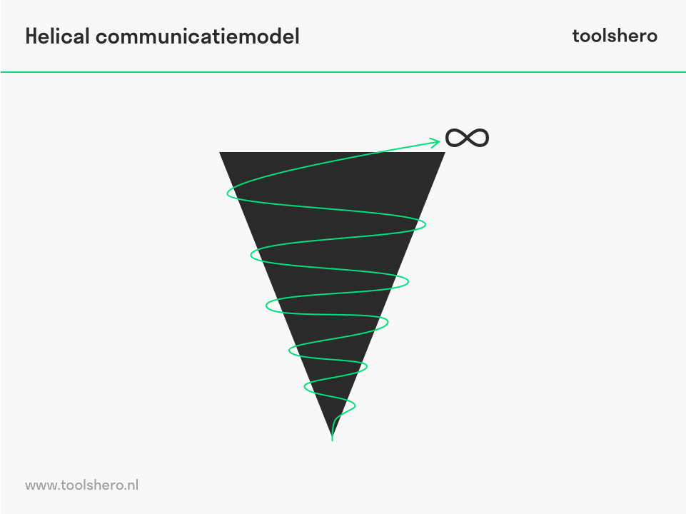 Helical communicatiemodel helix model - toolshero