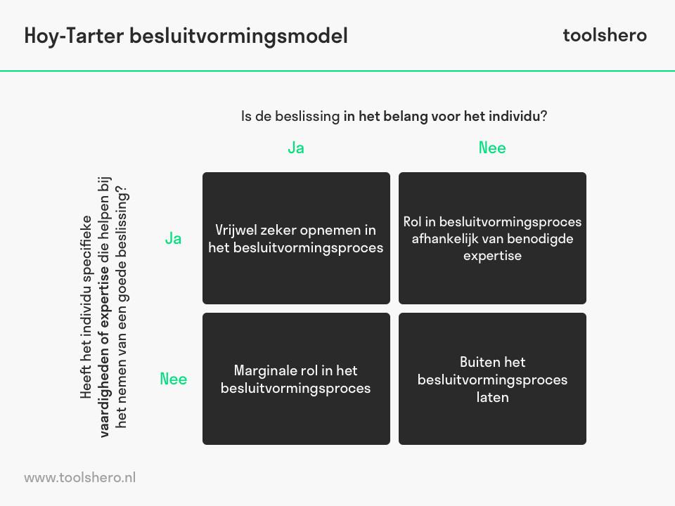 Hoy-Tarter beslutivormingsmodel matrix - toolshero