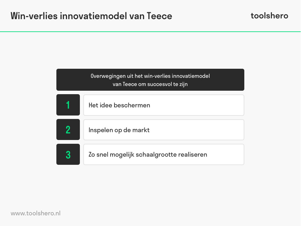 Win-verlies innovatiemodel van Teece succes overwegingen - toolshero