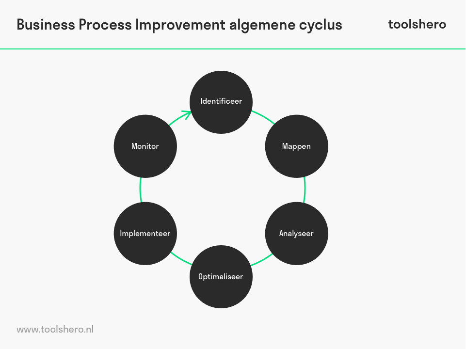 Business Process Improvement (BPI) cyclus - toolshero