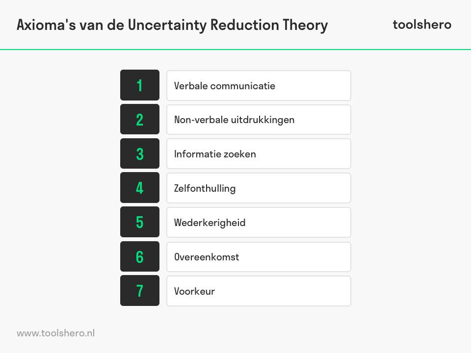 Axioma's van de onzekerheidsreductie theorie - toolshero