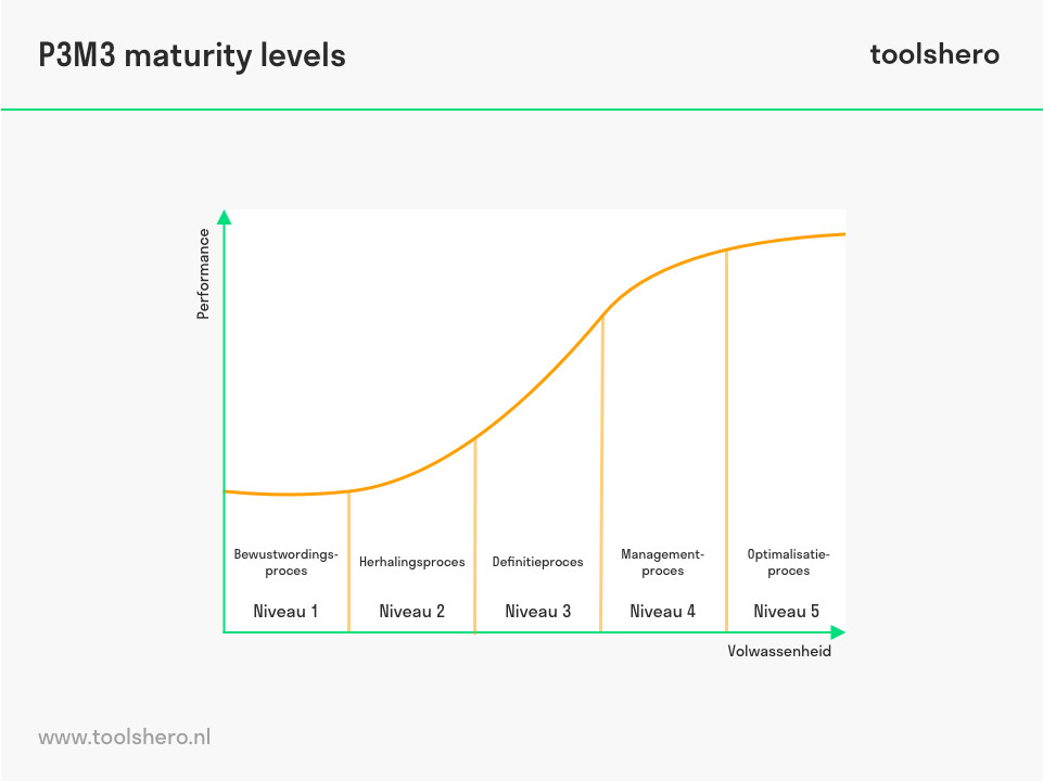 P3M3 maturity levels - toolshero
