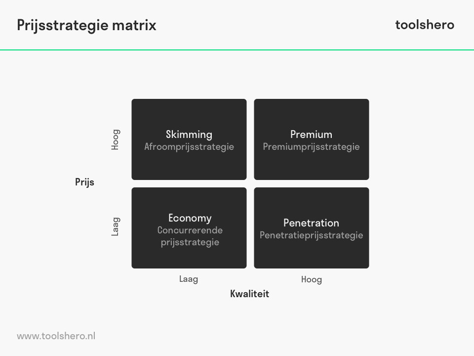 Prijsstrategie matrix model - toolshero