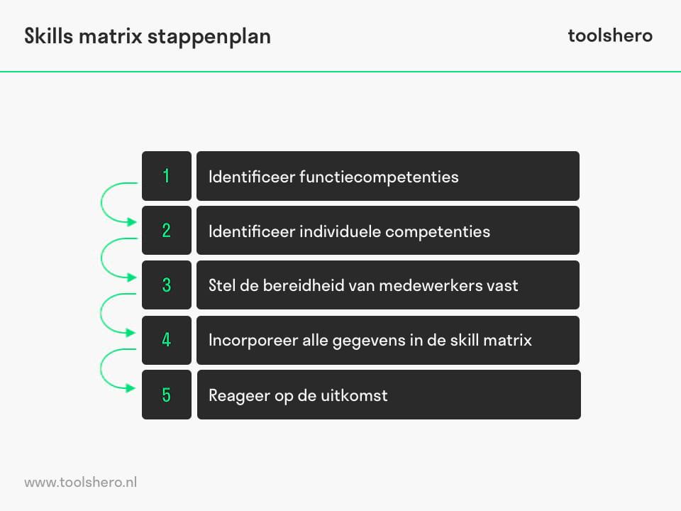 Skills matrix stappen voor competentiematrix - toolshero