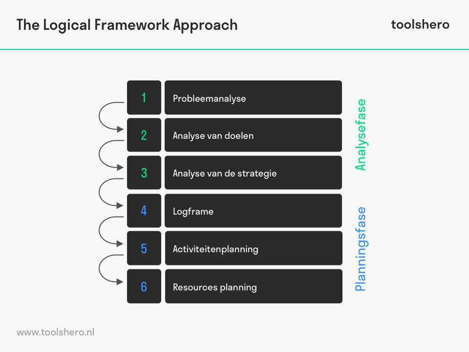 Logical Framework Approach - toolshero