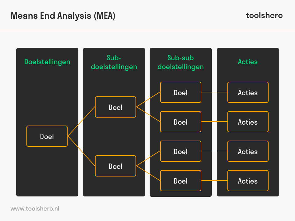 Means End Analysis model - toolshero