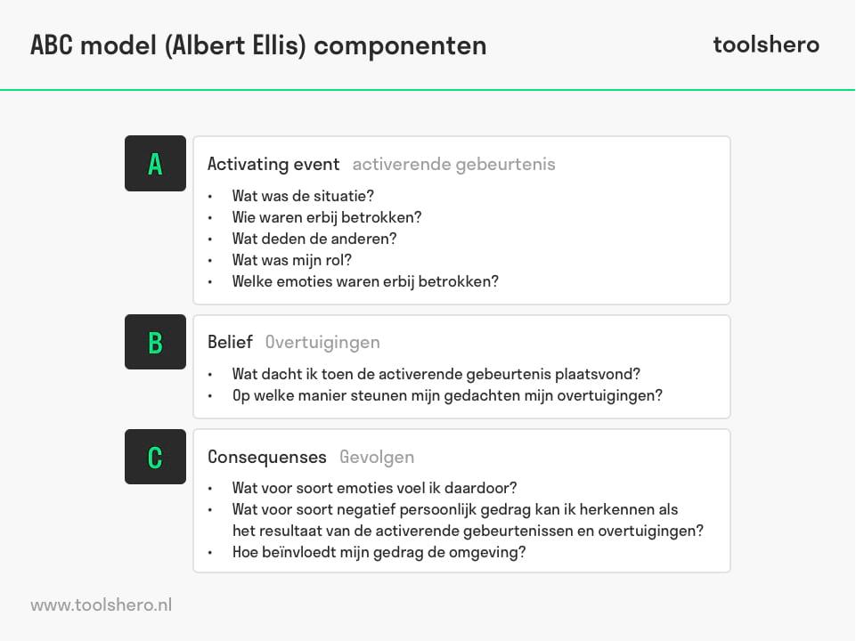 ABC model componenten - toolshero