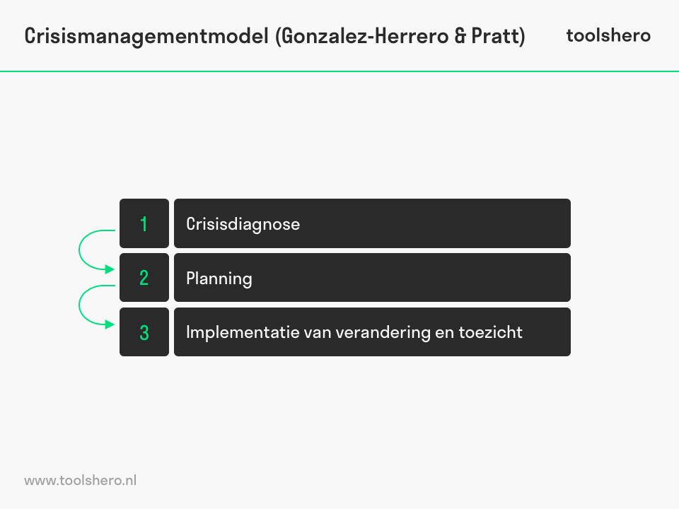 Crisis management model fasen van Gonzalez-Herrero & Pratt - toolshero