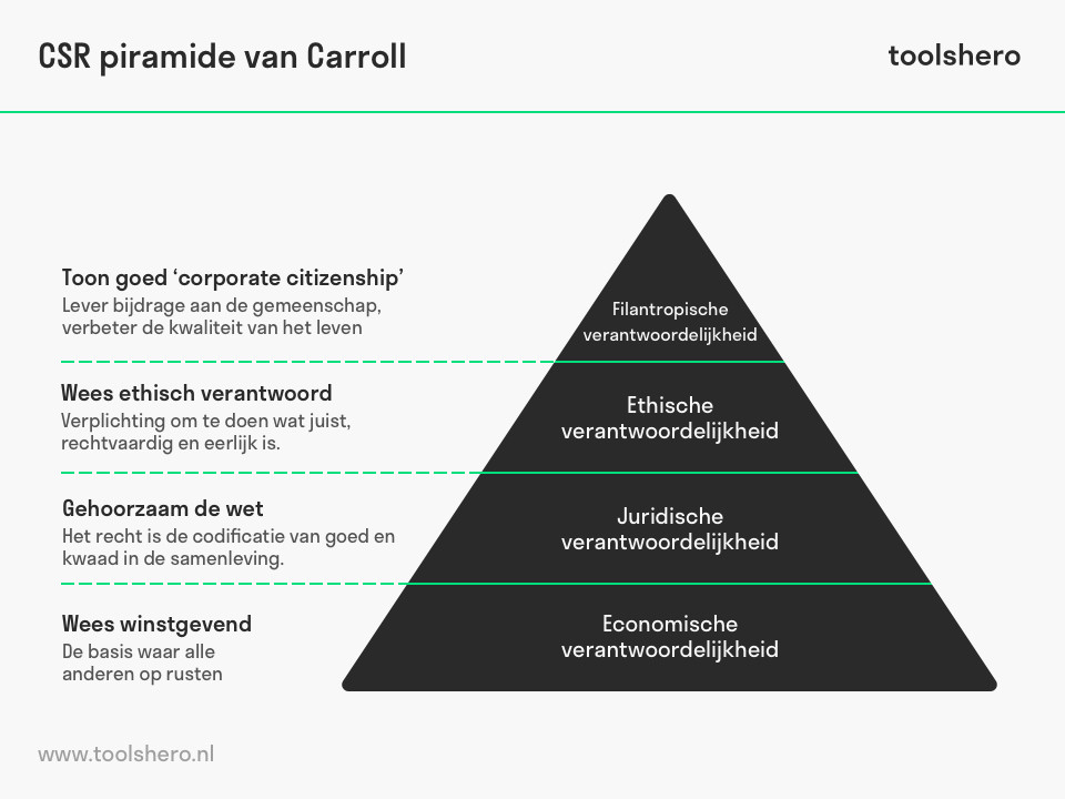 CSR piramide van Carroll model - toolshero