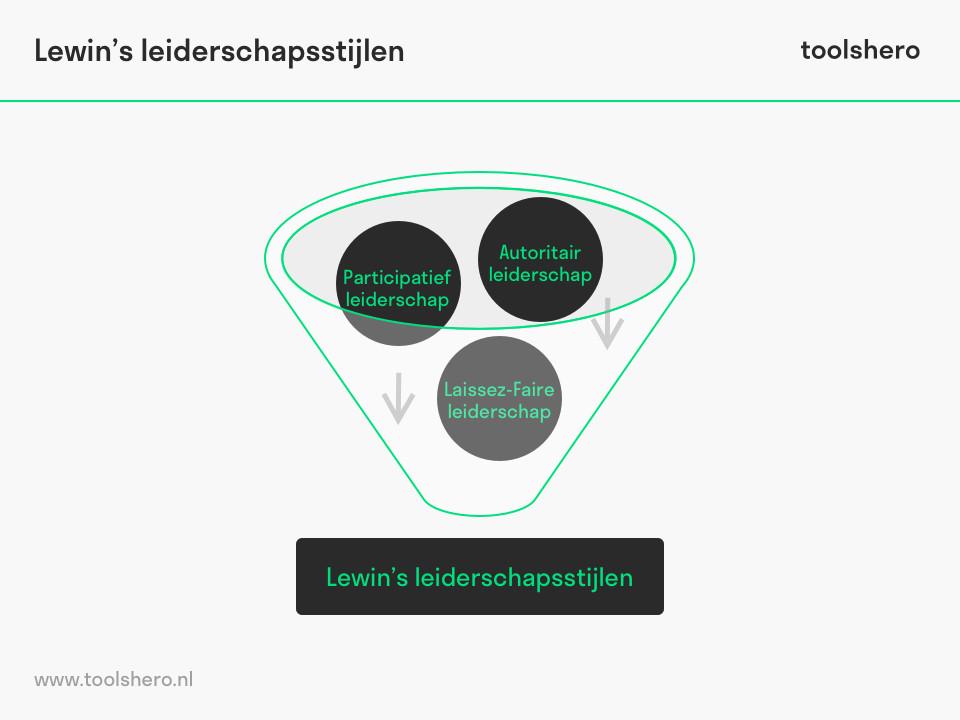 Lewin's leiderschapsstijlen raamwerk - toolshero