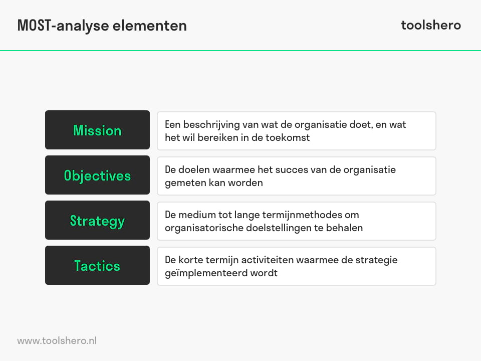 MOST-analyse elementen - toolshero