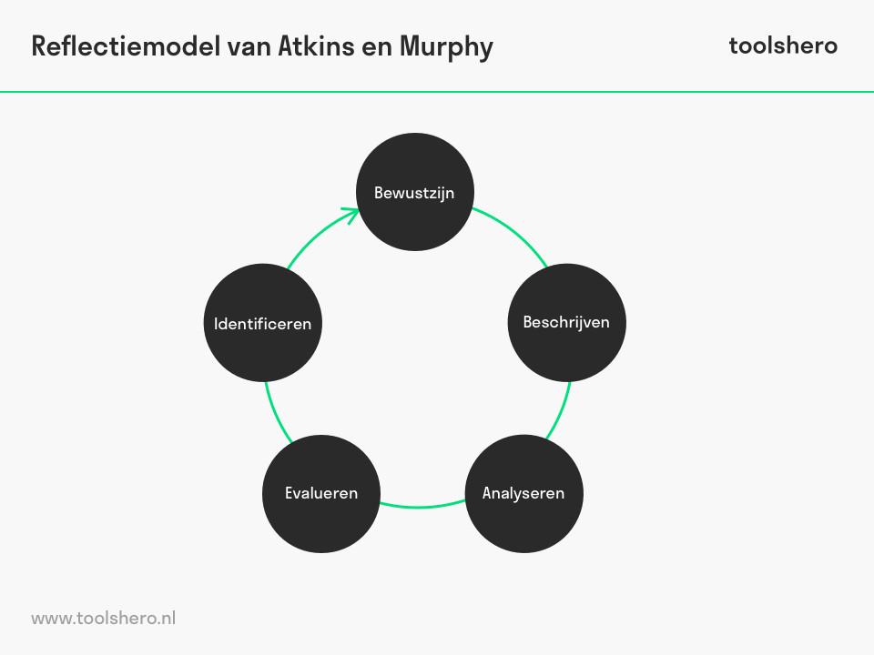 Reflectiemodel van Atkins en Murphy componenten - toolshero