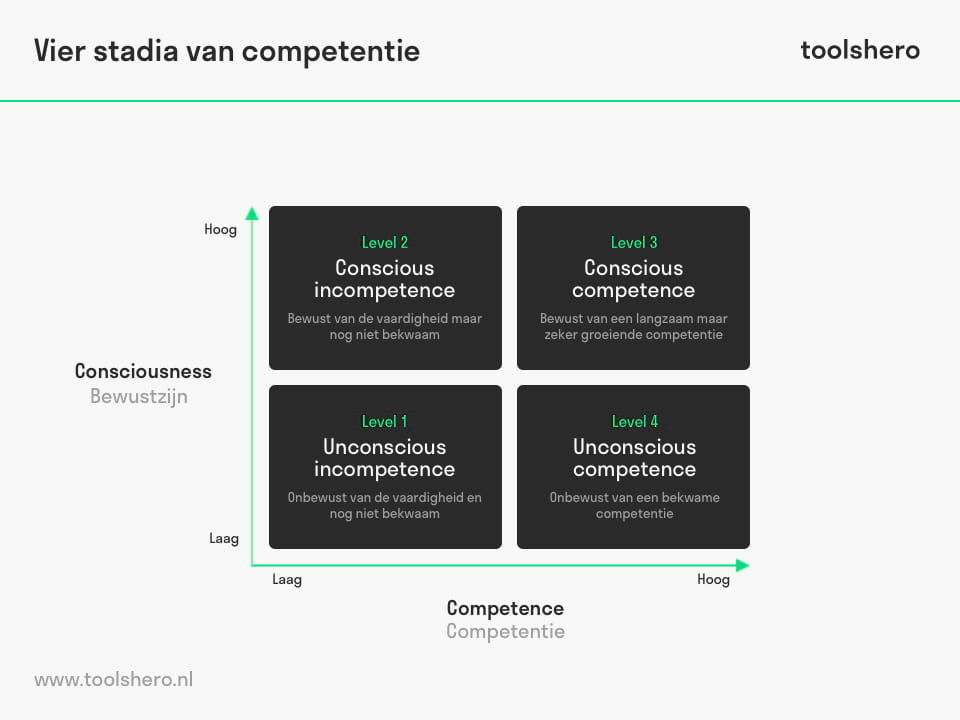Vier stadia van competentie model - toolshero