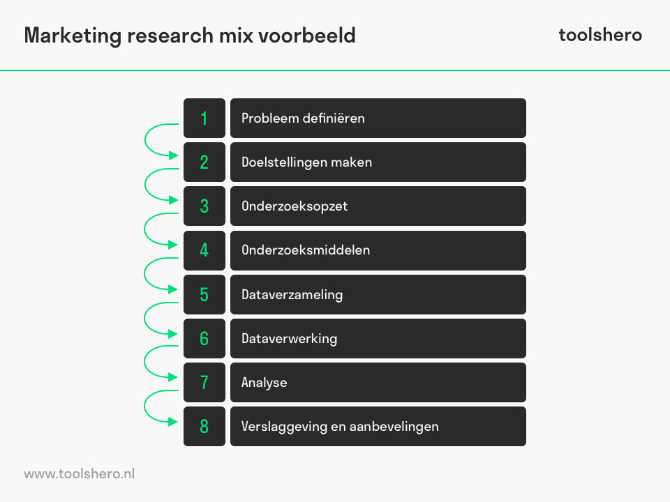 Marketing research mix voorbeeld - toolshero