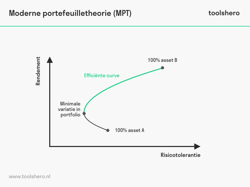 Moderne portefeuilletheorie grafiek - toolshero